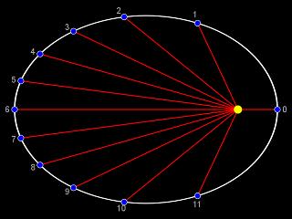 Průvodiče eliptické dráhy